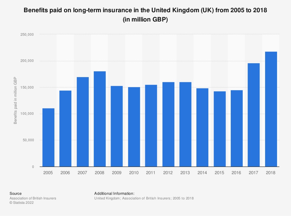 Statistic: Benefits paid on long-term insurance in the United Kingdom (UK) from 2005 to 2018 (in million GBP) | Statista