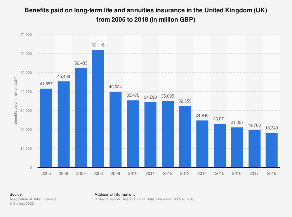 Statistic: Benefits paid on long-term life and annuities insurance in the United Kingdom (UK) from 2005 to 2018 (in million GBP) | Statista