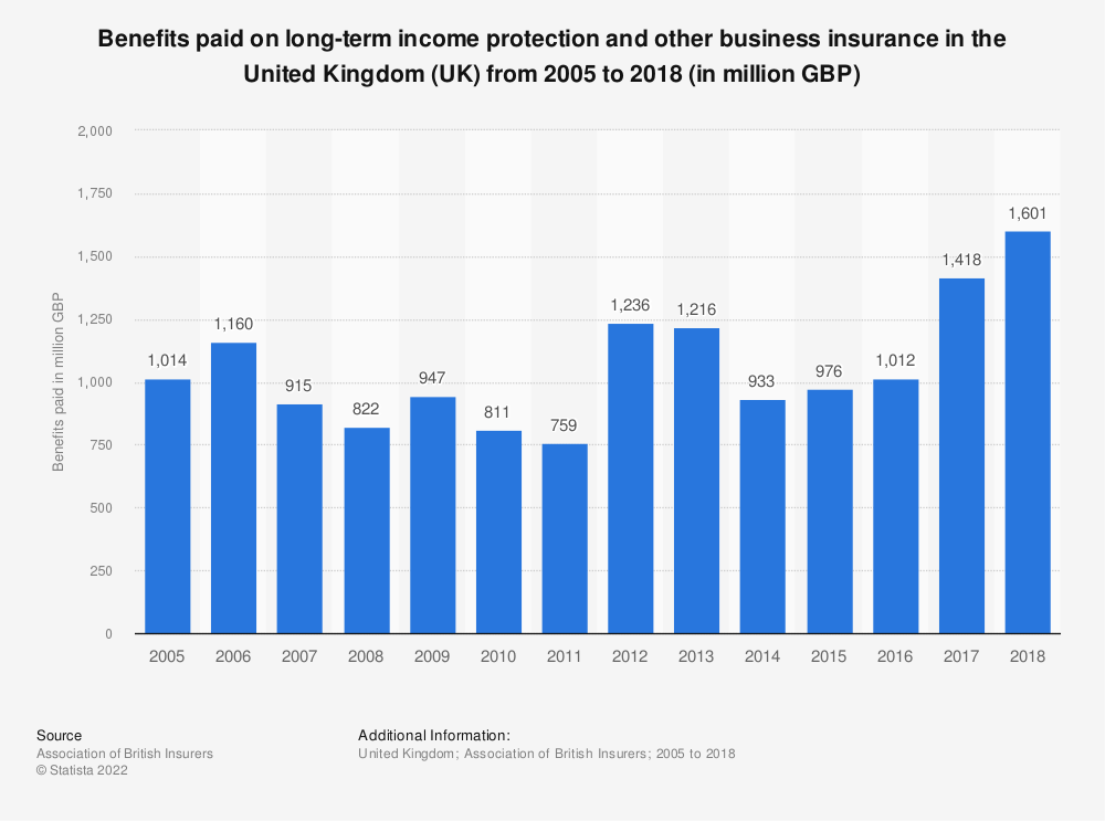 Statistic: Benefits paid on long-term income protection and other business insurance in the United Kingdom (UK) from 2005 to 2016 (in million GBP)   Statista