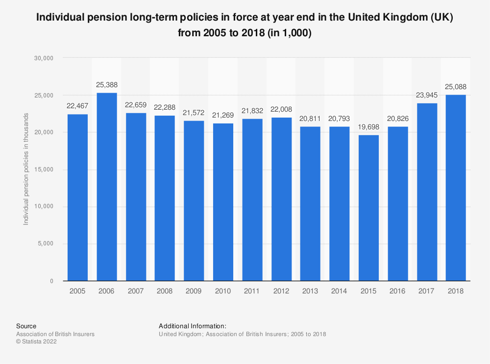 Statistic: Individual pension long-term policies in force at year end in the United Kingdom (UK) from 2005 to 2016 (in 1,000) | Statista