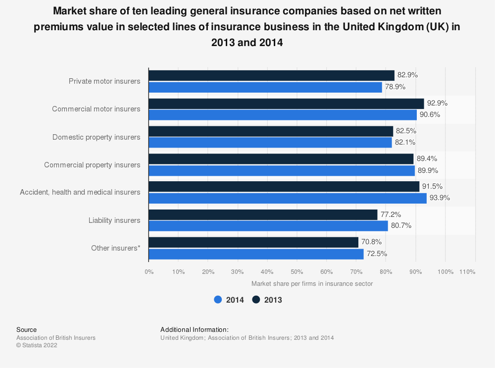 Statistic: Market share of ten leading general insurance companies based on net written premiums value in selected lines of insurance business in the United Kingdom (UK) in 2013 and 2014 | Statista