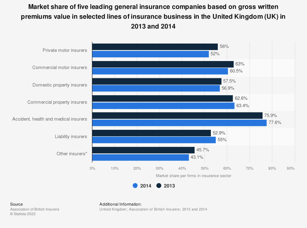 Statistic: Market share of five leading general insurance companies based on gross written premiums value in selected lines of insurance business in the United Kingdom (UK) in 2013 and 2014 | Statista