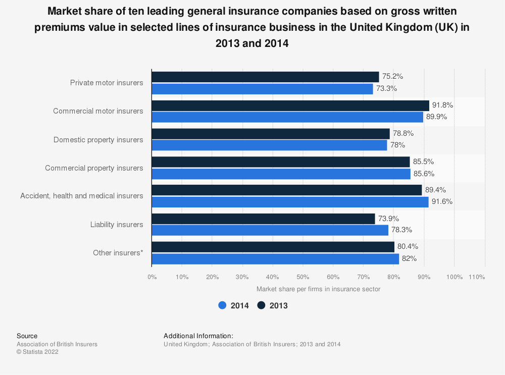 Statistic: Market share of ten leading general insurance companies based on gross written premiums value in selected lines of insurance business in the United Kingdom (UK) in 2013 and 2014 | Statista