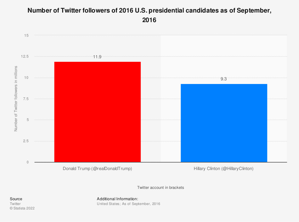 Statistic: Number of Twitter followers of 2016 U.S. presidential candidates as of September, 2016 | Statista
