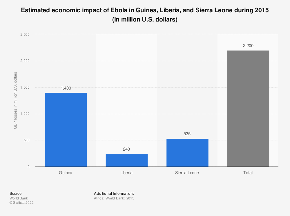 Statistic: Estimated economic impact of Ebola in Guinea, Liberia, and Sierra Leone during 2015 (in million U.S. dollars) | Statista