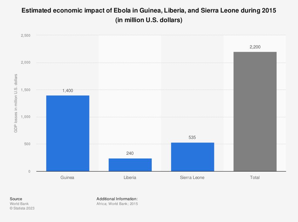 Statistic: Estimated economic impact of Ebola in Guinea, Liberia, and Sierra Leone during 2015 (in million U.S. dollars) | Statista