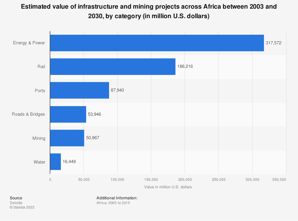 Statistic: Estimated value of infrastructure and mining projects across Africa between 2003 and 2030, by category (in million U.S. dollars) | Statista