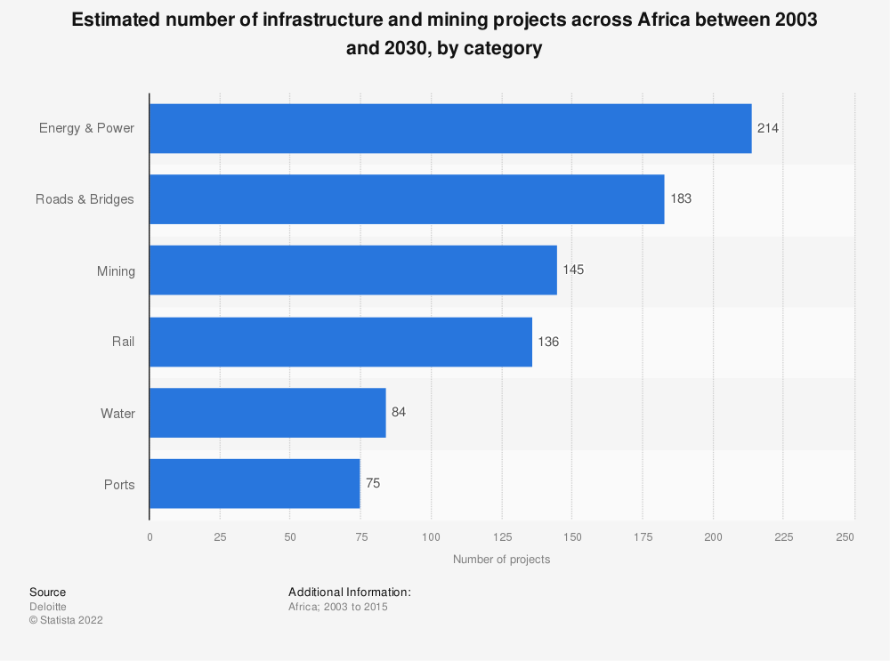 Statistic: Estimated number of infrastructure and mining projects across Africa between 2003 and 2030, by category | Statista