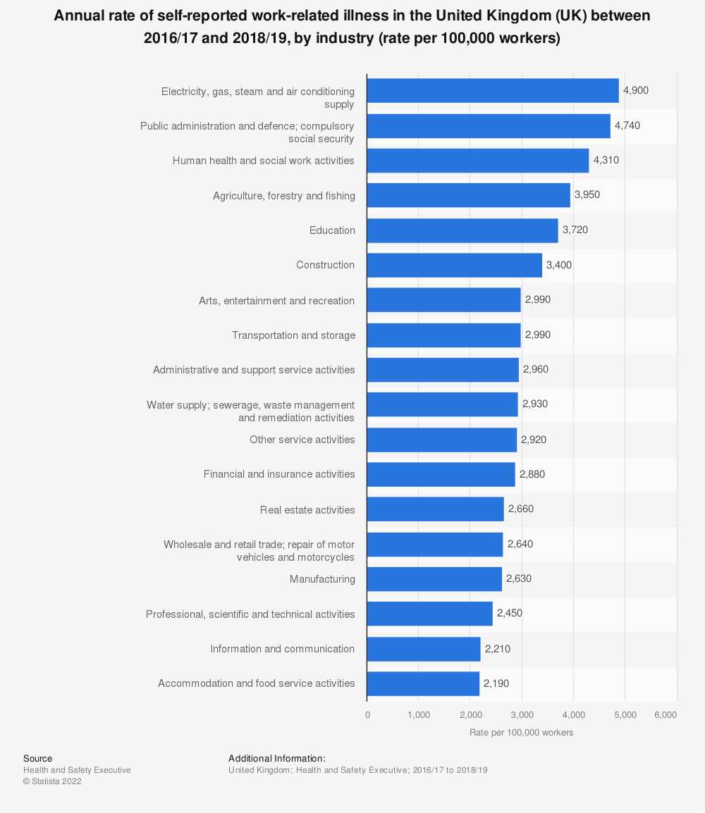 Statistic: Annual rate of self-reported work-related illness in the United Kingdom (UK) between 2016/17 and 2018/19, by industry (rate per 100,000 workers) | Statista