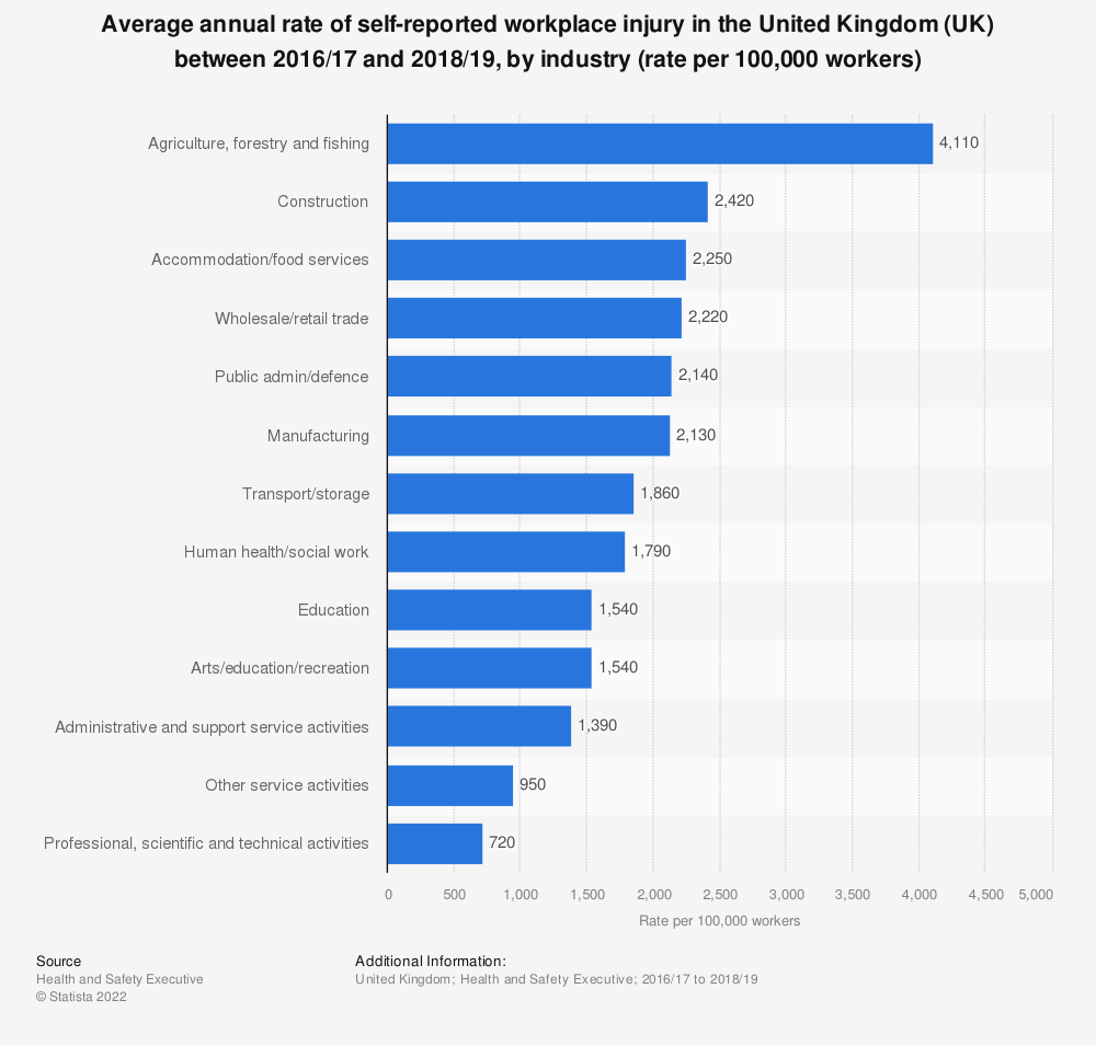 Statistic: Annual rate of self-reported workplace injury in the United Kingdom (UK) between 2013/14 and 2015/16, by industry (rate per 100,000 workers) | Statista