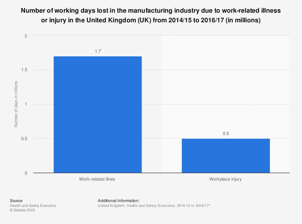 Statistic: Number of working days lost in the manufacturing industry due to work-related illness or injury in the United Kingdom (UK) from 2014/15 to 2016/17 (in millions) | Statista