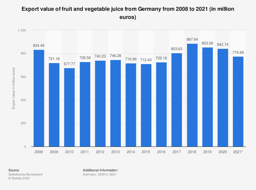 Statistic: Export value of fruit and vegetable juice from Germany from 2008 to 2018 (in million euros) | Statista