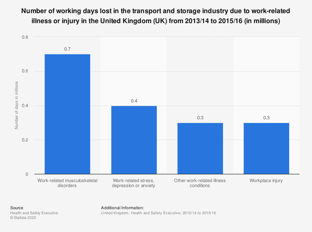 Statistic: Number of working days lost in the transport and storage industry due to work-related illness or injury in the United Kingdom (UK) from 2013/14 to 2015/16 (in millions) | Statista