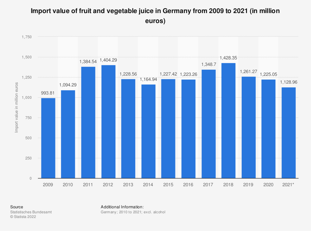 Statistic: Import value of fruit and vegetable juice in Germany from 2009 to 2019 (in million euros) | Statista