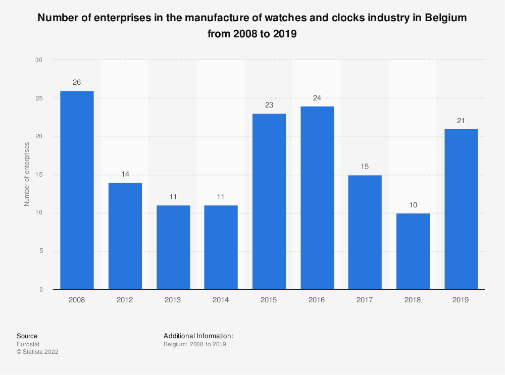 Statistic: Number of enterprises in the manufacture of watches and clocks industry in Belgium from 2008 to 2017 | Statista