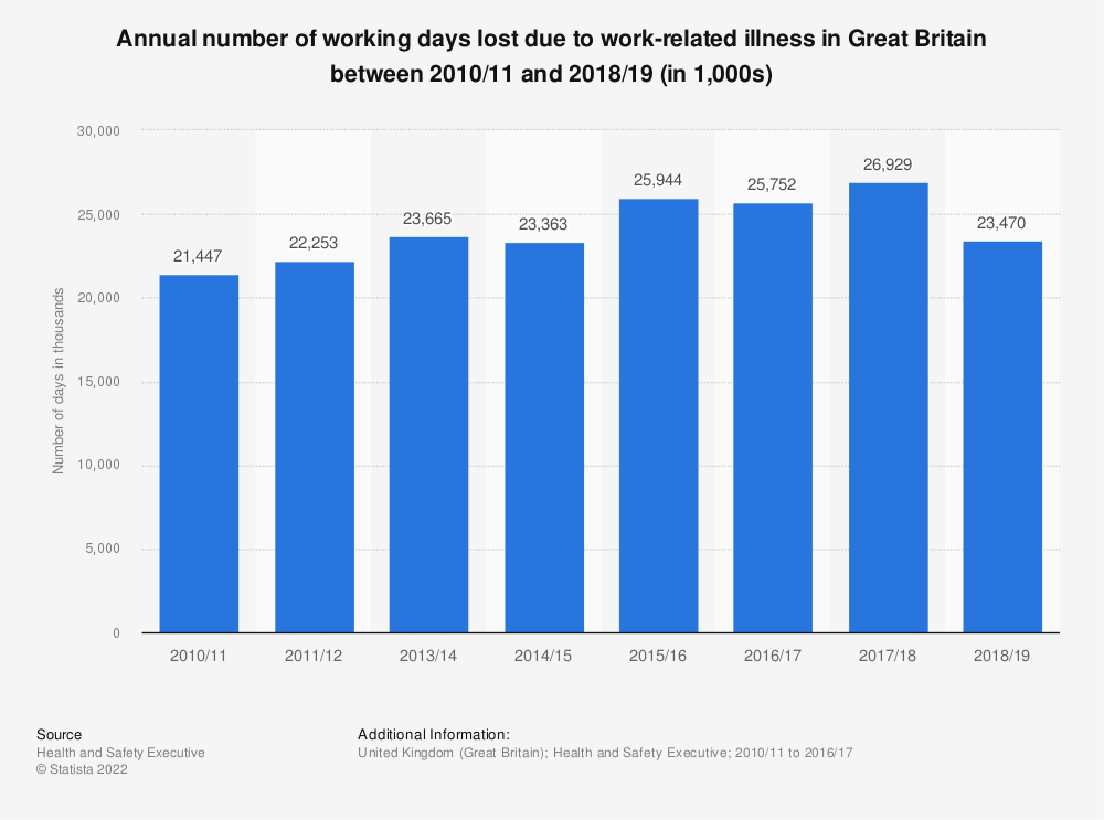 Statistic: Annual number of working days lost due to work-related illness in Great Britain between 2010/11 and 2016/17 (in 1,000s) | Statista