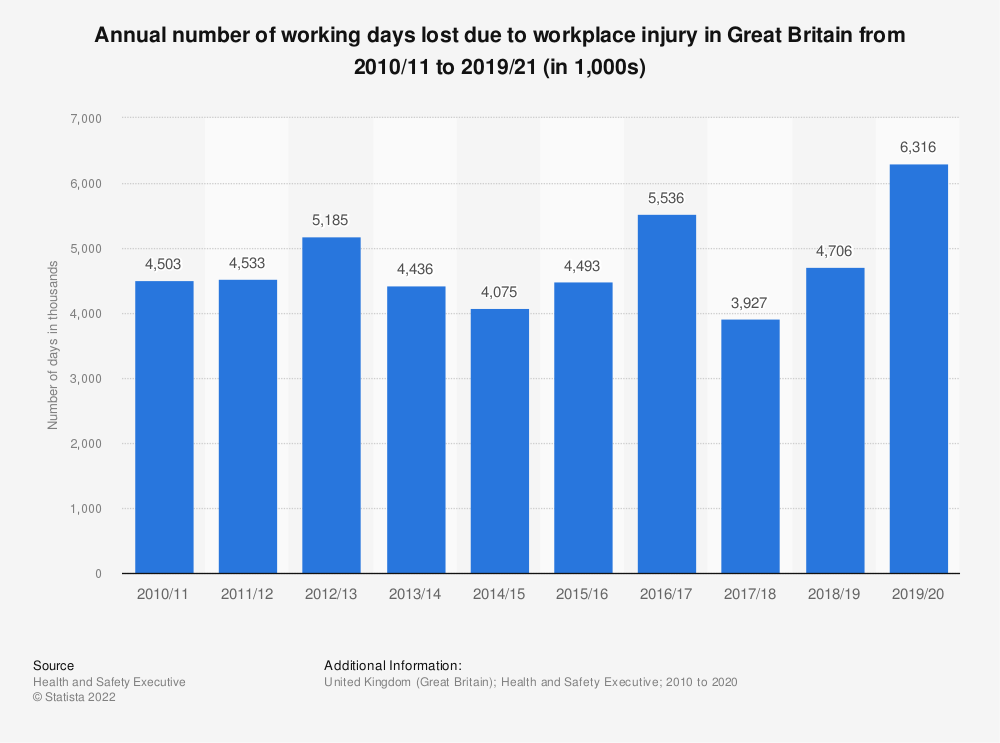 Statistic: Annual number of working days lost due to workplace injury in Great Britain from 2010/11 to 2018/19 (in 1,000s) | Statista