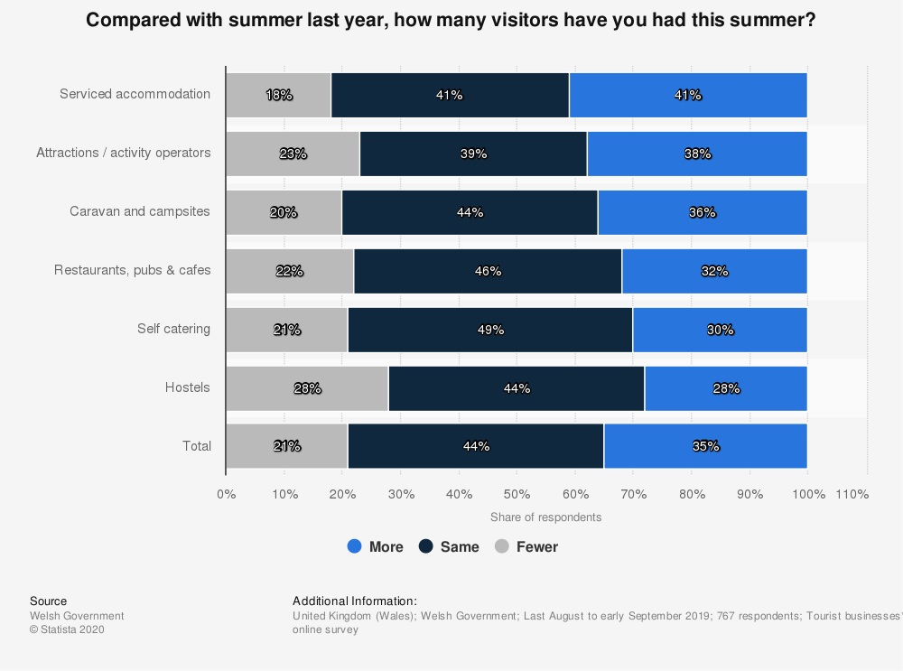 Statistic: Compared with summer last year, how many visitors have you had this summer? | Statista