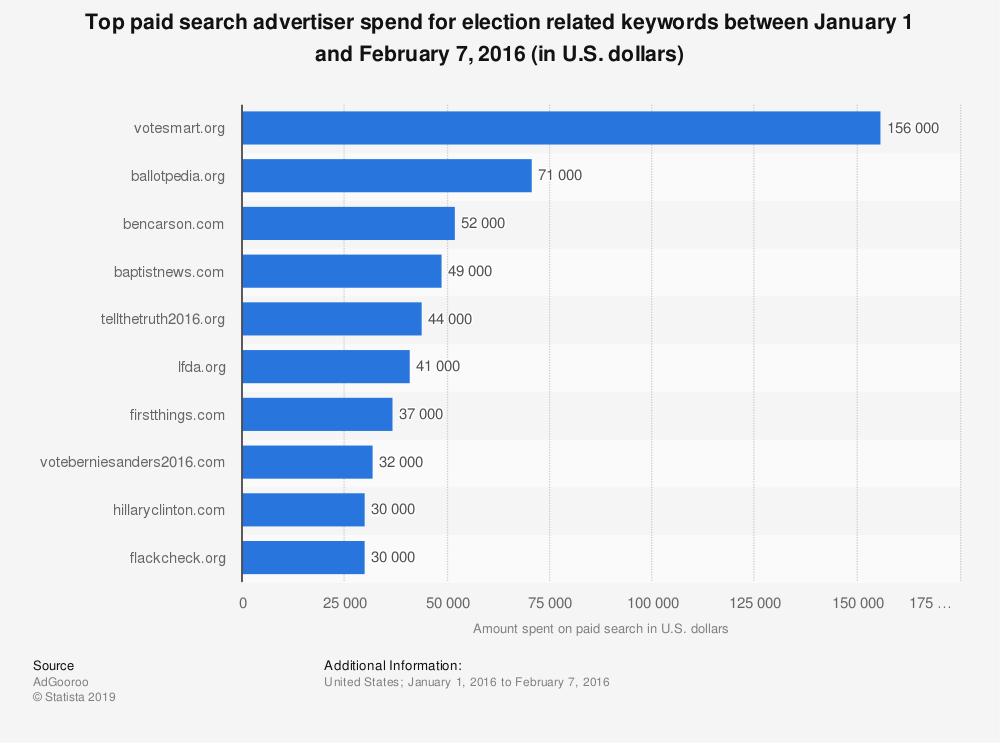 Statistic: Top paid search advertiser spend for election related keywords between January 1 and February 7, 2016 (in U.S. dollars) | Statista