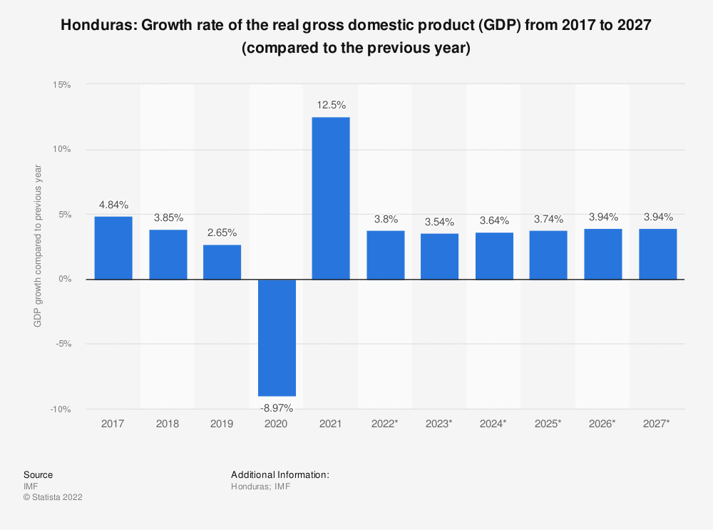 Statistic: Honduras: Growth rate of the real gross domestic product (GDP) from 2009 to 2021 (compared to the previous year) | Statista