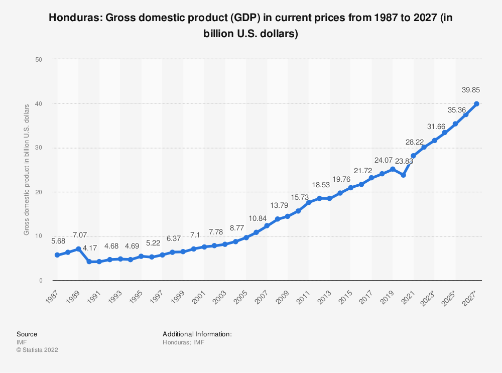 Statistic: Honduras: Gross domestic product (GDP) in current prices from 1984 to 2024 (in billion U.S. dollars) | Statista