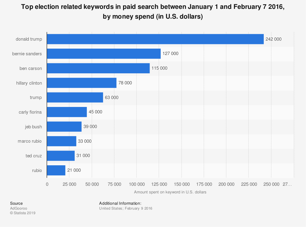 Statistic: Top election related keywords in paid search between January 1  and February 7 2016, by money spend (in U.S. dollars) | Statista