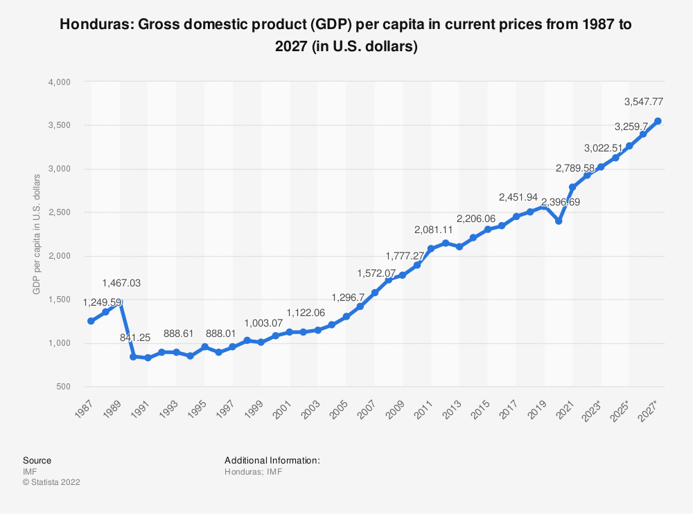 Statistic: Honduras: Gross domestic product (GDP) per capita in current prices from 1984 to 2024 (in U.S. dollars) | Statista