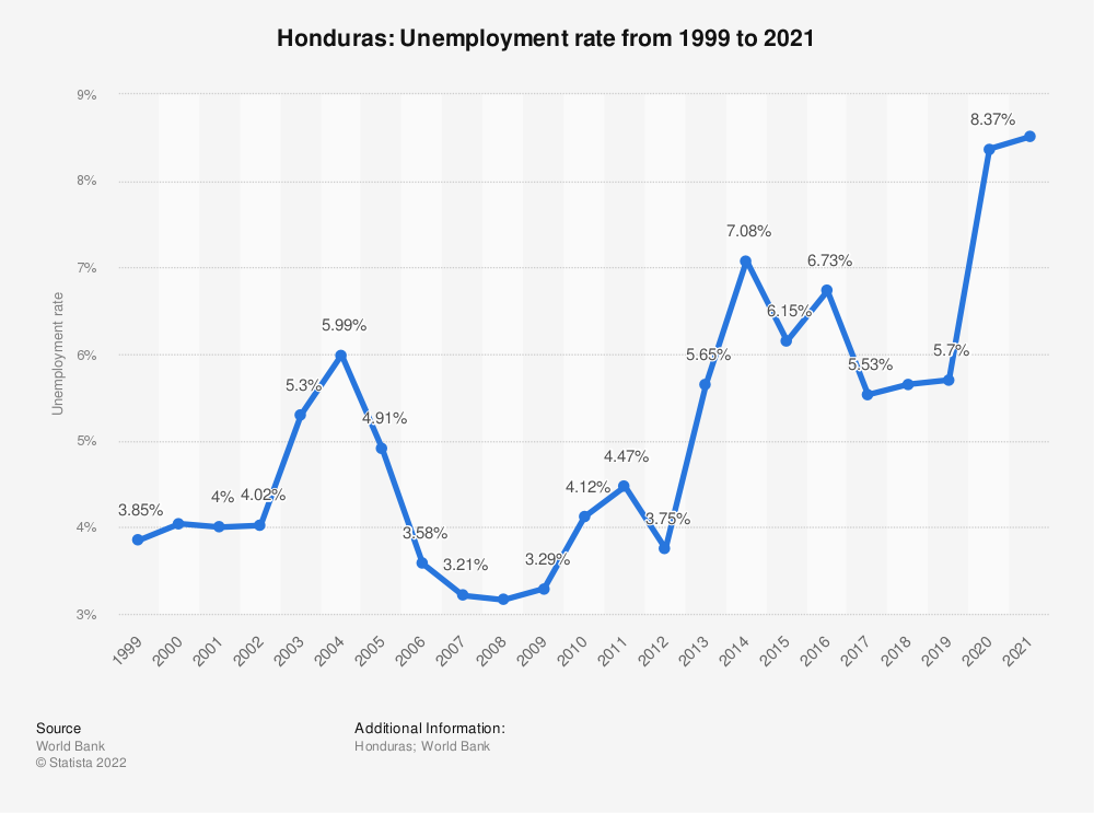 Statistic: Honduras: Unemployment rate from 2007 to 2017 | Statista
