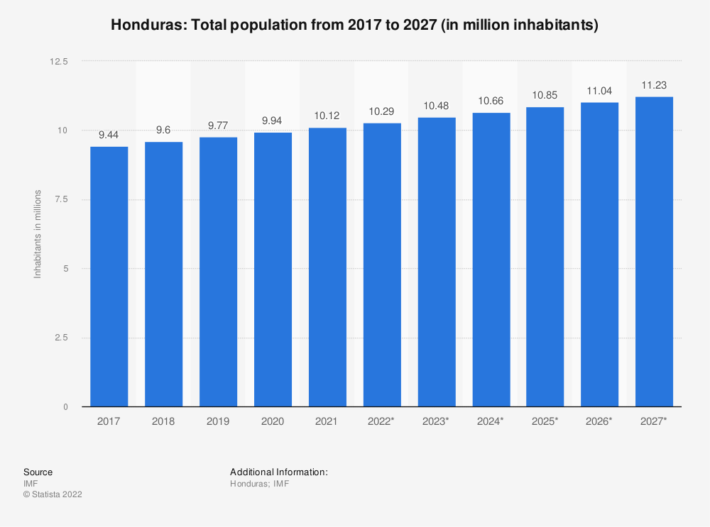 Statistic: Honduras: Total population from 2014 to 2024 (in million inhabitants)   Statista
