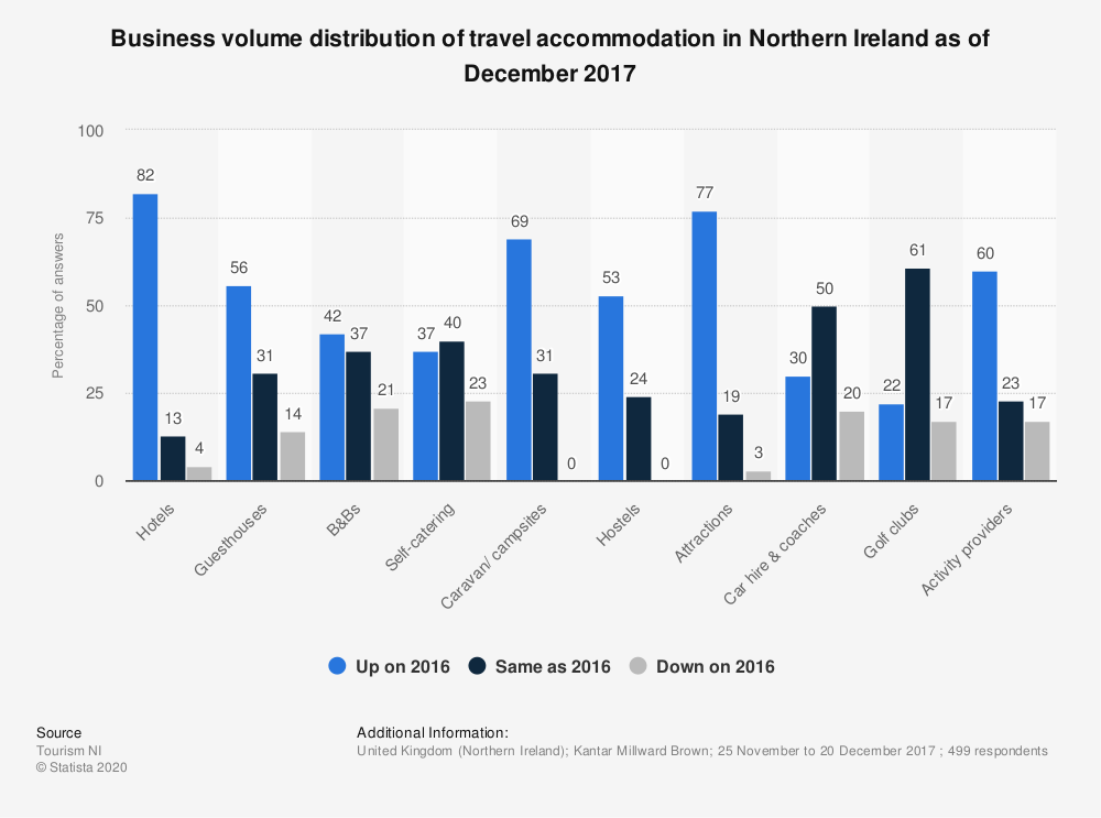 Statistic: Business volume distribution of travel accommodation in Northern Ireland as of December 2017 | Statista