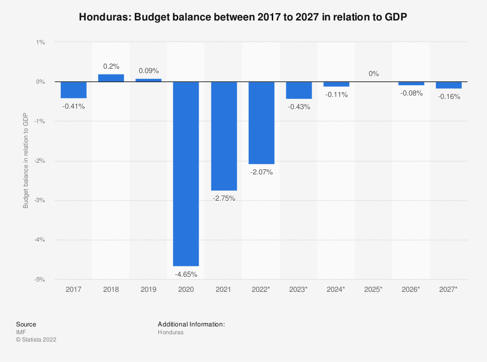 Statistic: Honduras: Budget balance between 2014 to 2024 in relation to GDP | Statista