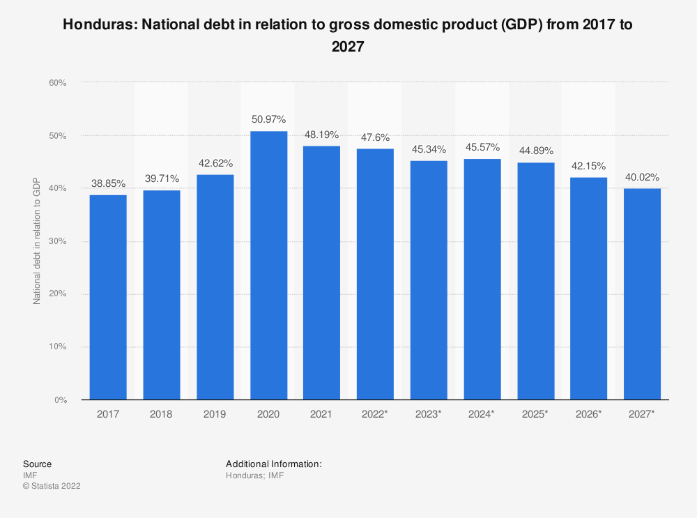 Statistic: Honduras: National debt in relation to gross domestic product (GDP) from 2014 to 2024 | Statista