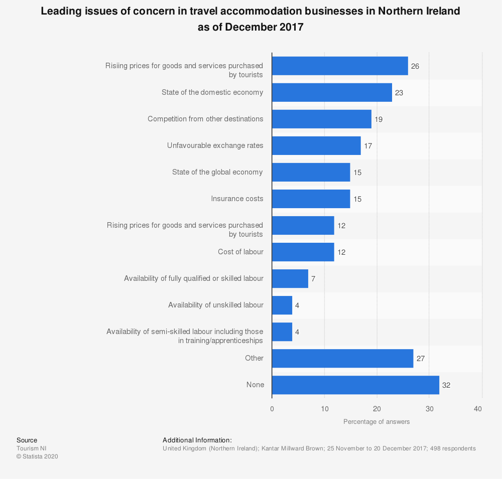 Statistic: Leading issues of concern in travel accommodation businesses in Northern Ireland as of December 2017 | Statista