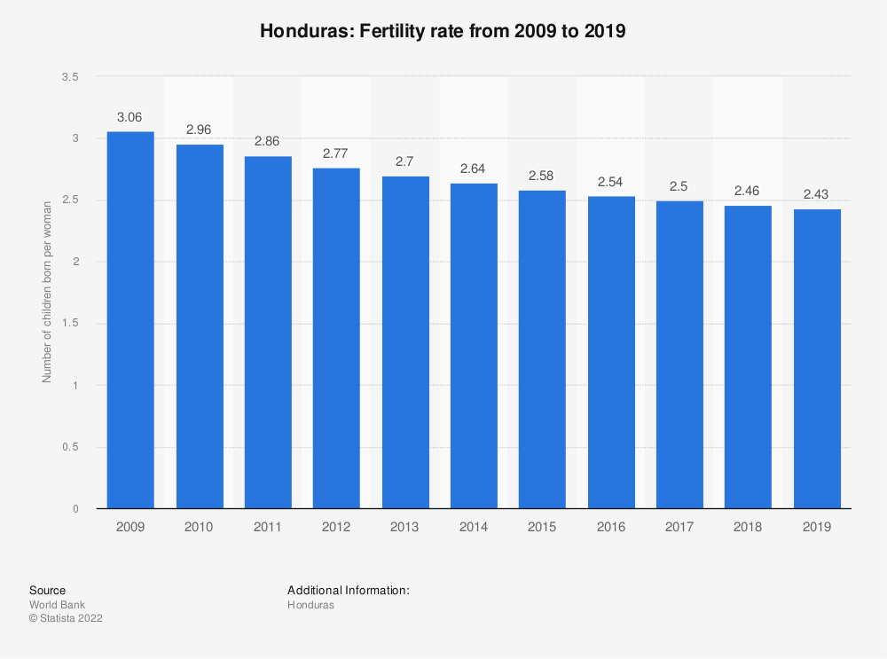 Statistic: Honduras: Fertility rate from 2006 to 2016 | Statista