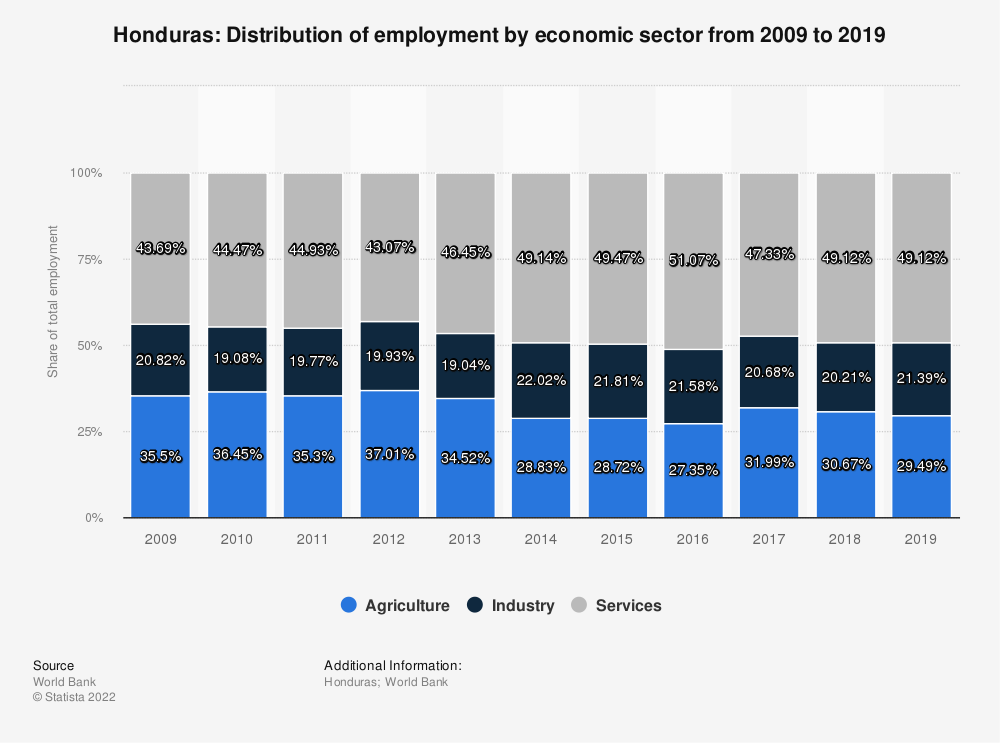 Statistic: Honduras: Distribution of employment by economic sector from 2008 to 2018 | Statista