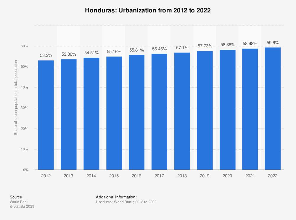 Statistic: Honduras: Urbanization from 2009 to 2019   Statista
