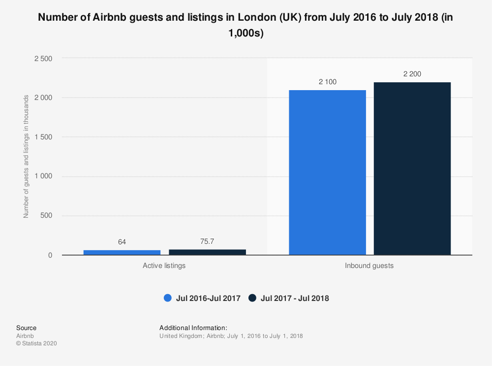 Statistic: Number of Airbnb guests and listings in London (UK) from July 2016 to July 2018 (in 1,000s) | Statista