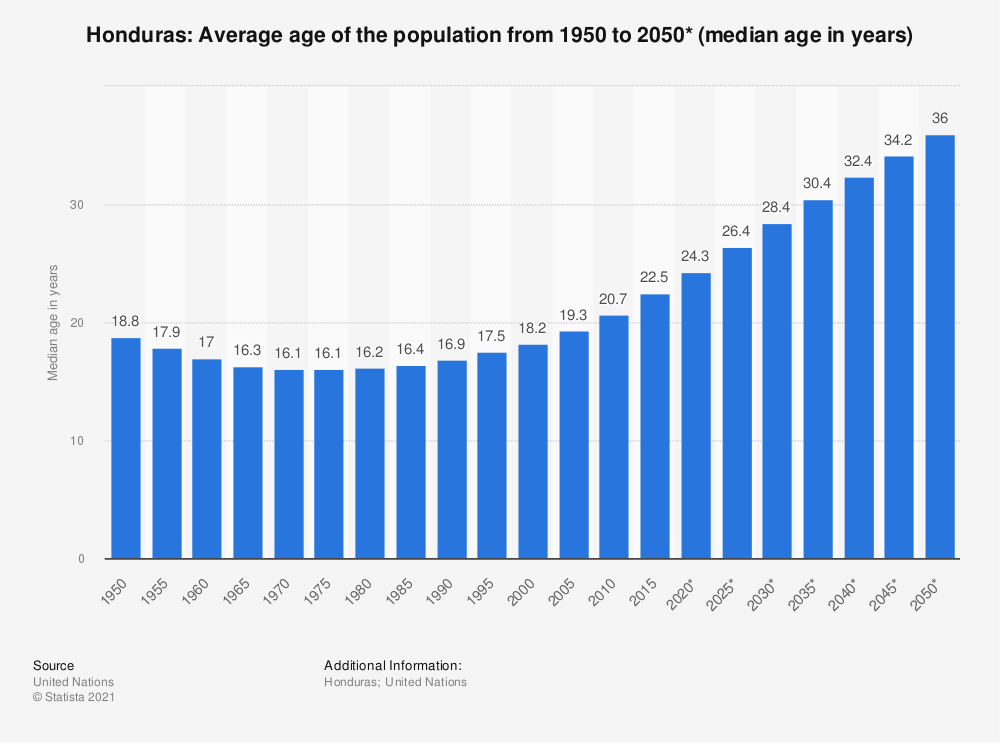 Statistic: Honduras: Average age of the population from 1950 to 2050* (median age in years) | Statista