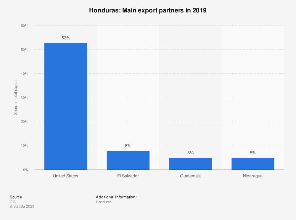Statistic: Honduras: Main export partners in 2017   Statista