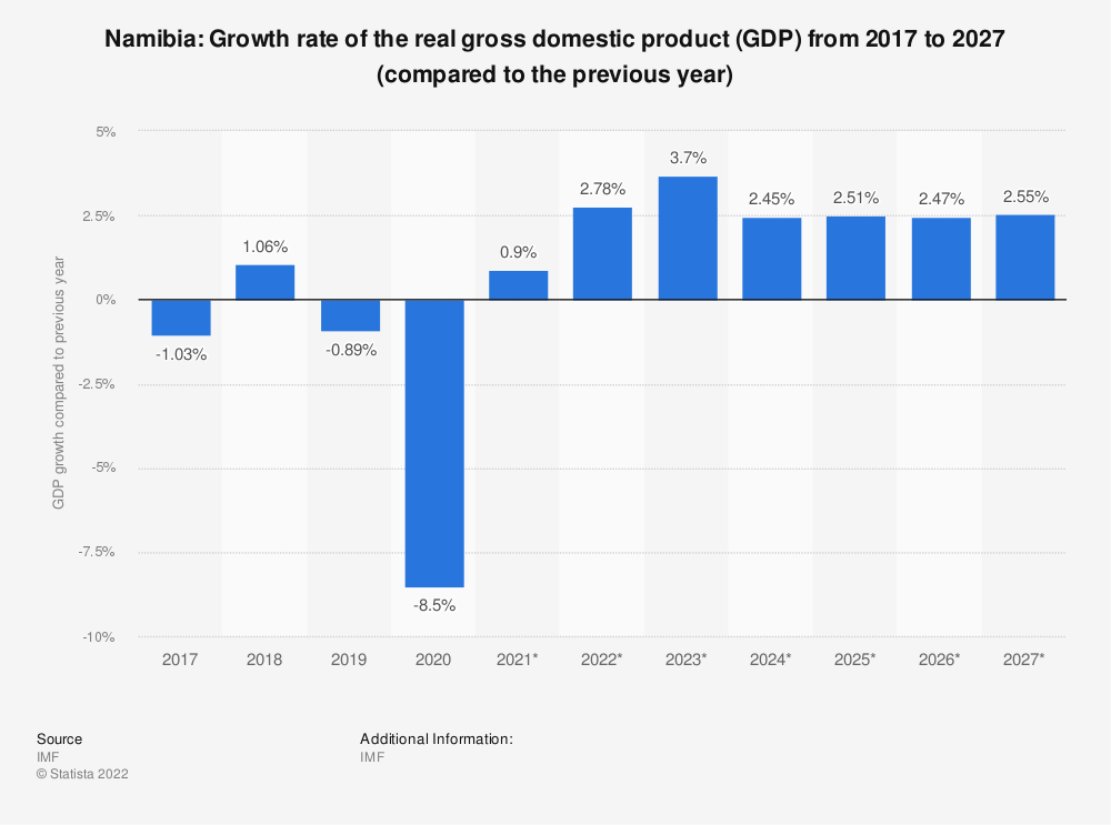 Statistic: Namibia: Growth rate of the real gross domestic product (GDP) from 2014 to 2024 (compared to the previous year) | Statista