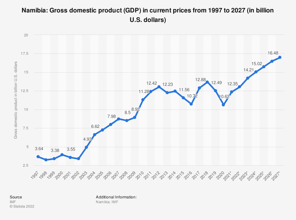 Statistic: Namibia: Gross domestic product (GDP) in current prices from 1994 to 2021 (in billion international dollars) | Statista