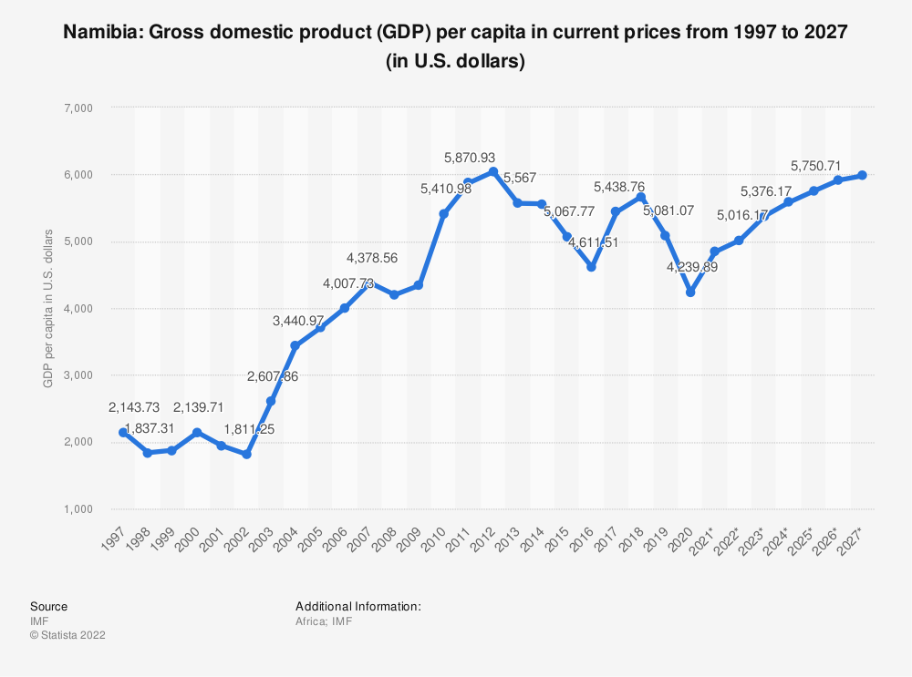 Statistic: Namibia: Gross domestic product (GDP) per capita in current prices from 2014 to 2024 (in U.S. dollars) | Statista