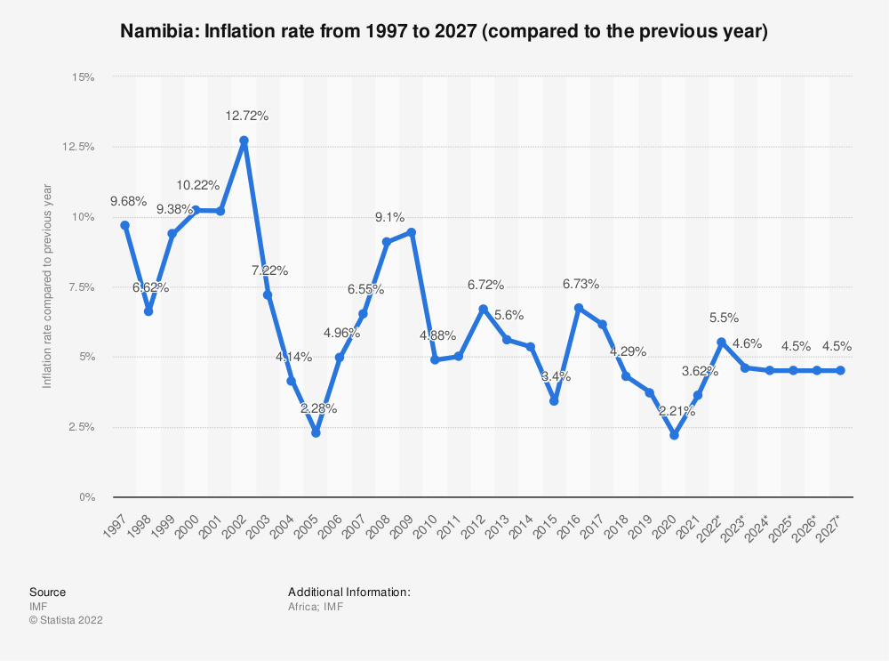 Statistic: Namibia: Inflation rate from 2014 to 2024 (compared to the previous year) | Statista