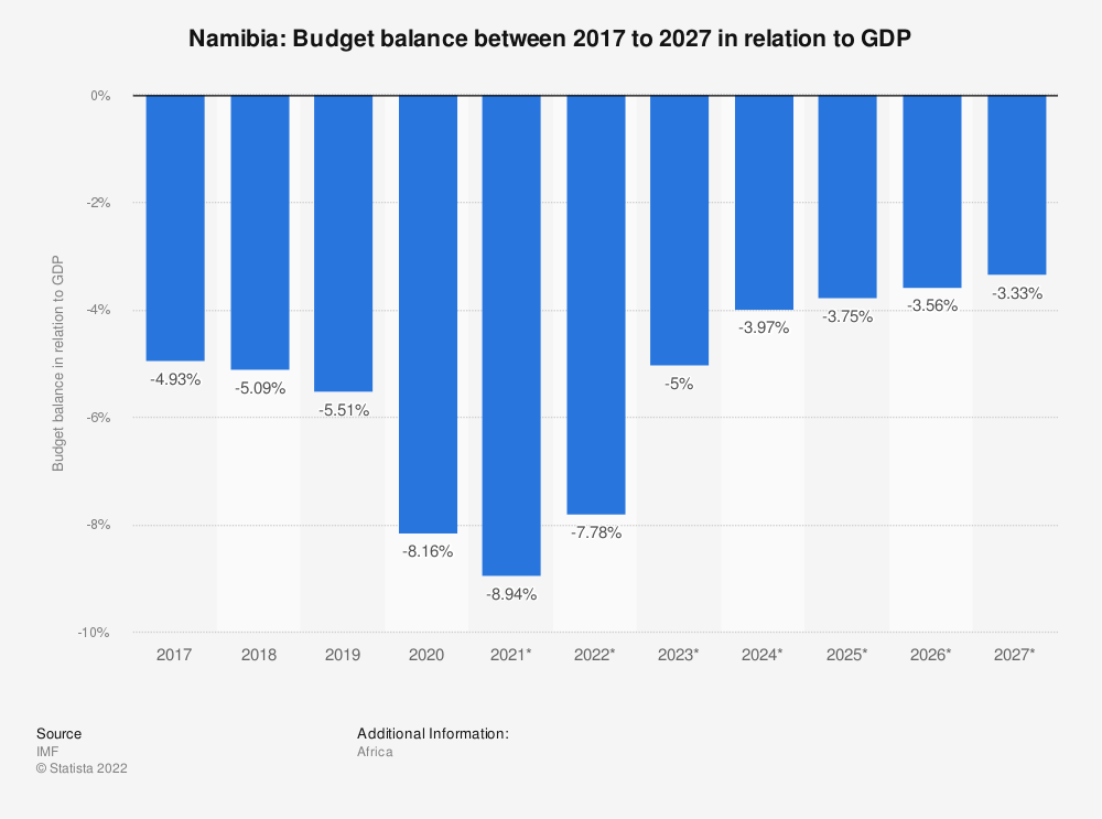 Statistic: Namibia: Budget balance between 2014 to 2024 in relation to GDP | Statista