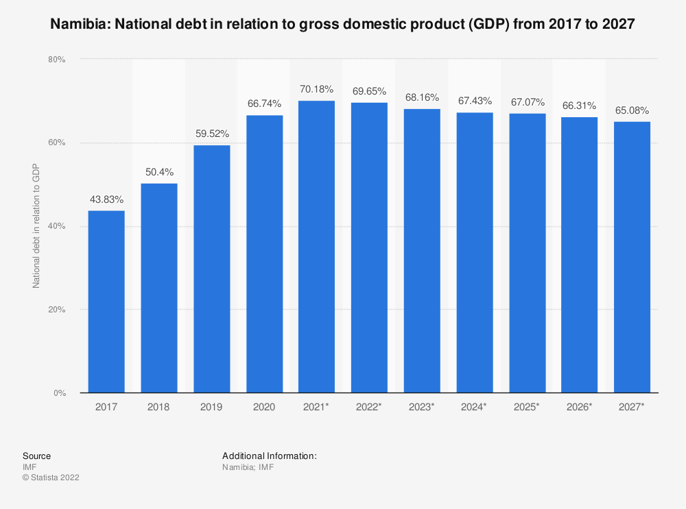 Statistic: Namibia: National debt in relation to gross domestic product (GDP) from 2014 to 2024 | Statista