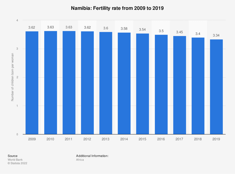 Statistic: Namibia: Fertility rate from 2007 to 2017 | Statista