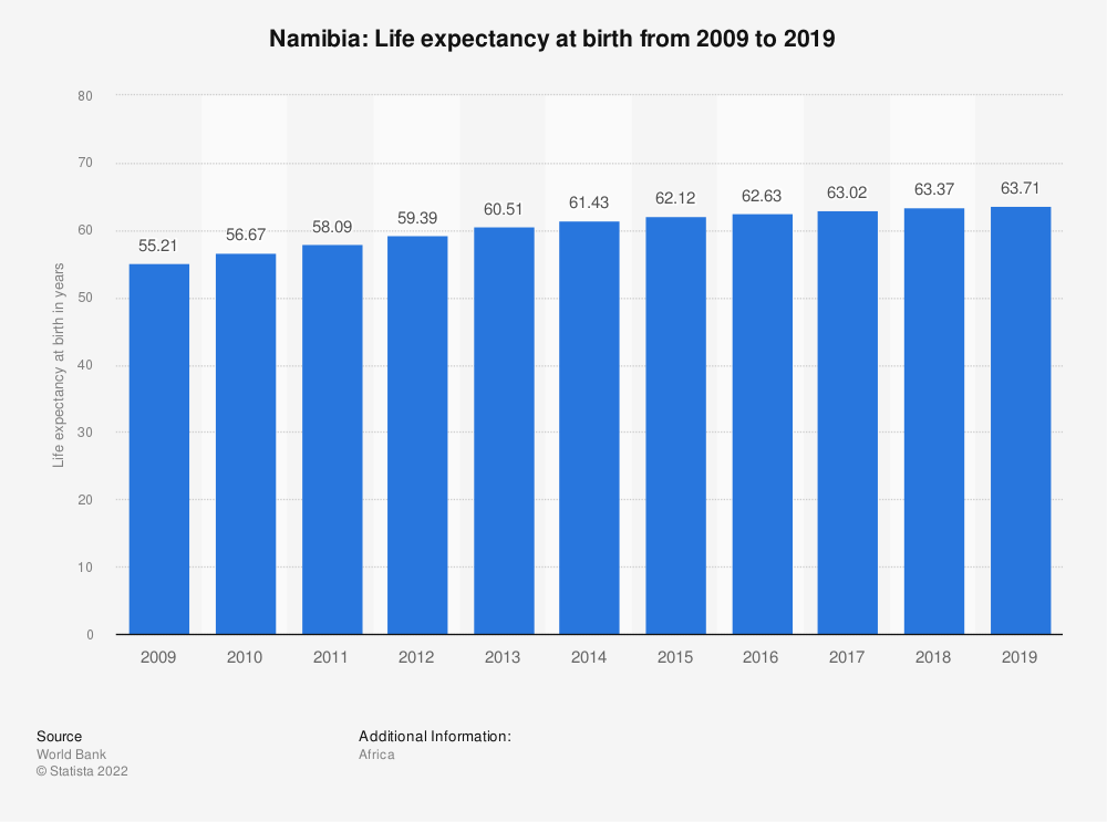 Statistic: Namibia: Life expectancy at birth from 2007 to 2017   Statista
