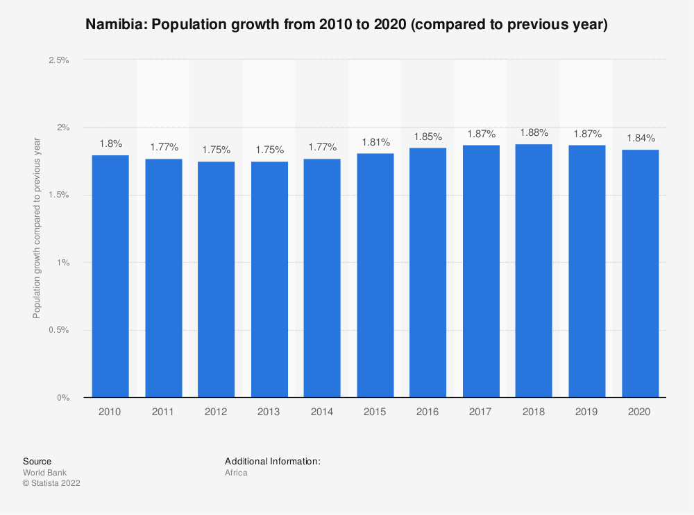Statistic: Namibia: Population growth from 2007 to 2017 (compared to previous year) | Statista