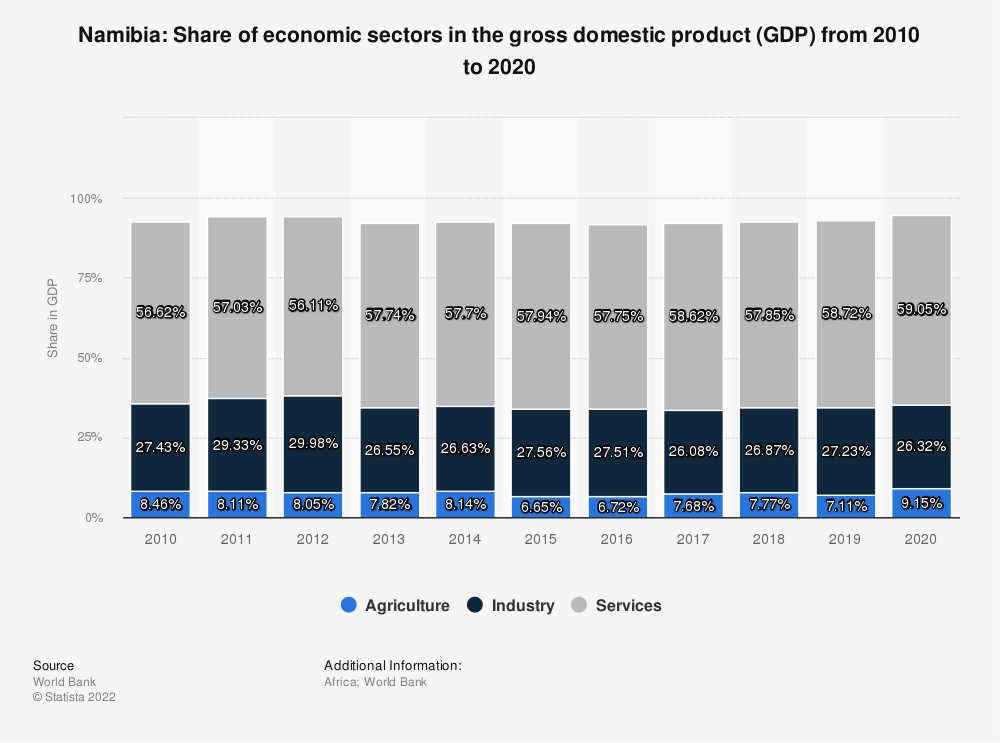 Statistic: Namibia: Share of economic sectors in the gross domestic product (GDP) from 2008 to 2018 | Statista