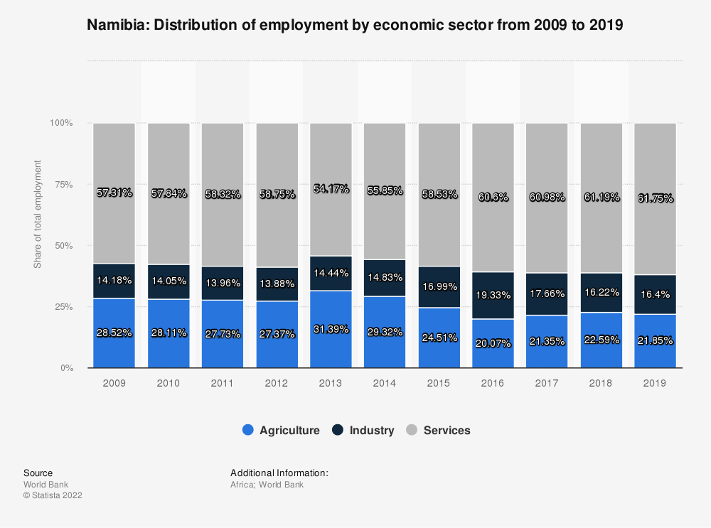 Statistic: Namibia: Distribution of employment by economic sector from 2009 to 2019 | Statista